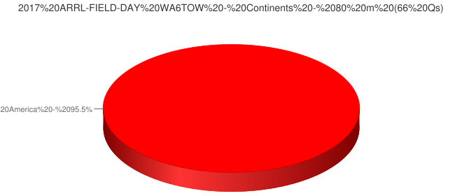 2017 ARRL-FIELD-DAY WA6TOW - Continents - 80 m (66 Qs)
